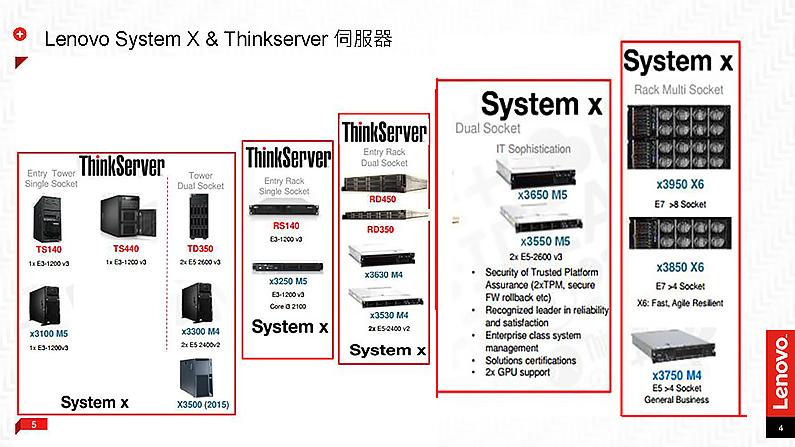 針對中小企業需求 Lenovo在臺灣銷售ThinkServer系列伺服器