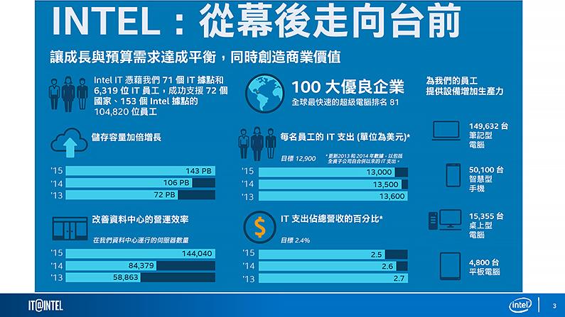 Intel IT部門不只是後台支援更參與企業決策